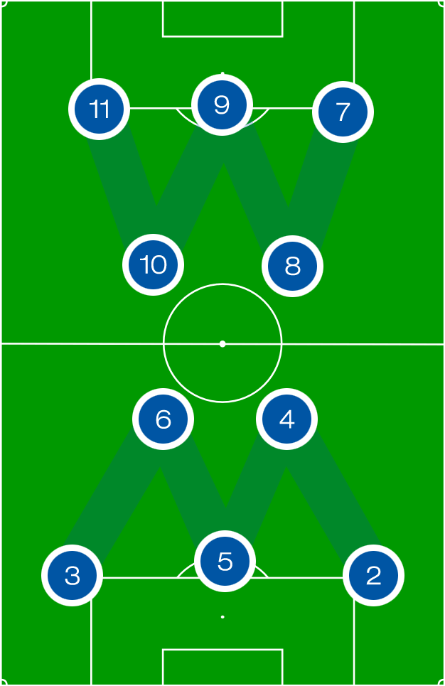 Fussballsprech Halbfeldflanke