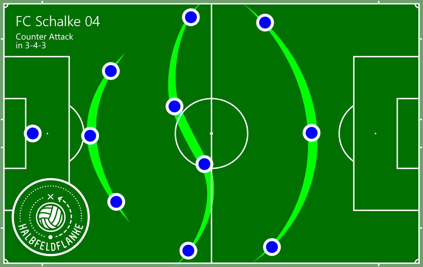 Tedesco Rising: Introducing Ball-Possession to Schalke 04