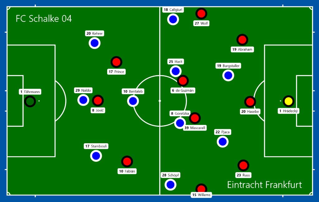 Mehr Korperlichkeit Als Fussball Fc Schalke 04 Sg