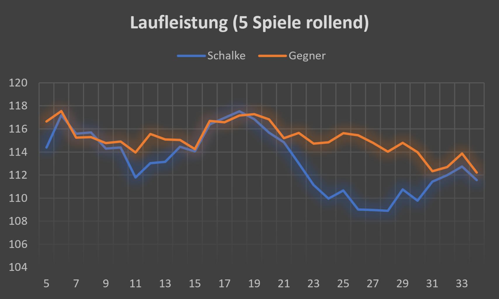 Analyse 2018 2019 Wie Der Defensivfussball Schalke Fast Das
